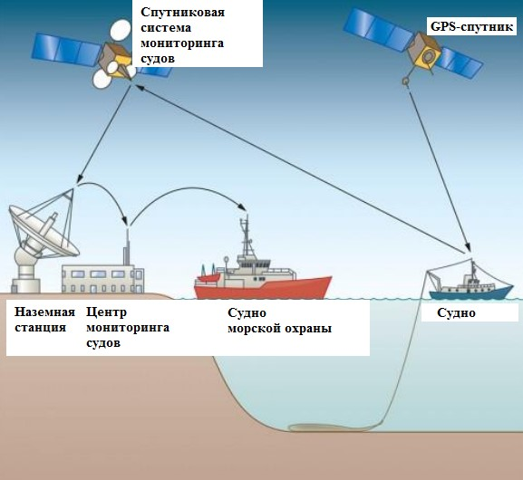 Prospects for using neural networks to solve the problems of IUU-fishing and piracy in the Arctic zone of Russia